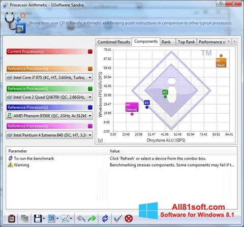 Screenshot SiSoftware Sandra Windows 8.1